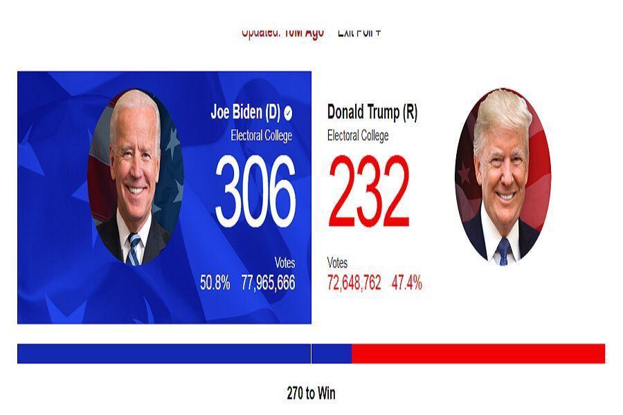 خبرنگاران افزایش آرای الکترال دو نامزد انتخابات ریاست جمهوری آمریکا